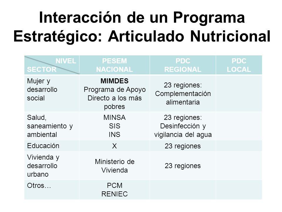 Interacción de un Programa Estratégico: Articulado Nutricional NIVEL SECTOR PESEM NACIONAL PDC REGIONAL PDC LOCAL Mujer y desarrollo social MIMDES Pro