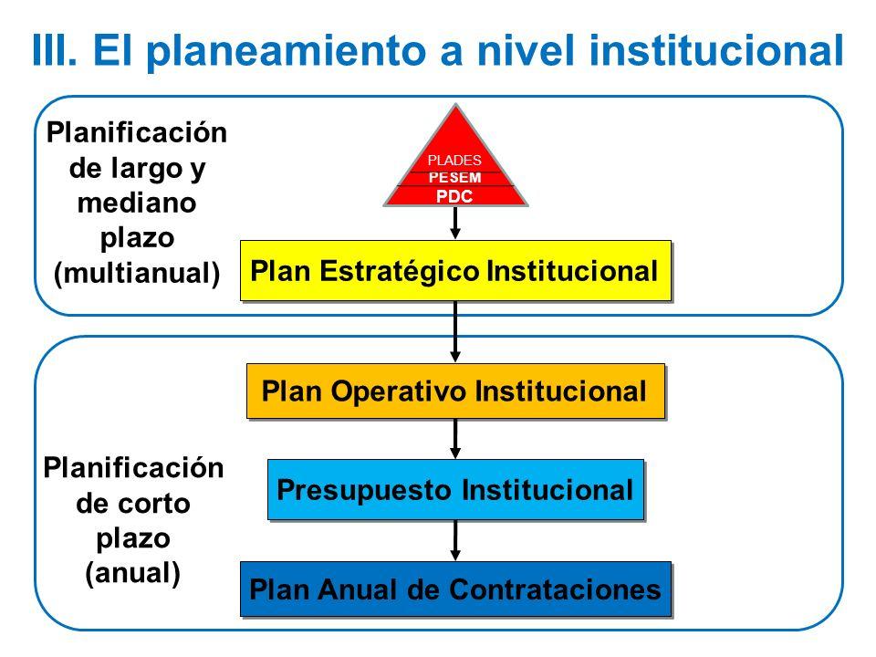III. El planeamiento a nivel institucional Planificación de corto plazo (anual) Planificación de largo y mediano plazo (multianual) Plan Anual de Cont