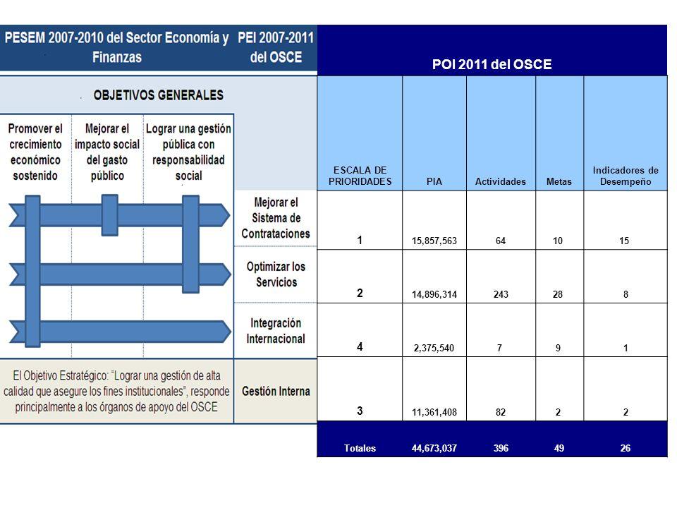 POI 2011 del OSCE ESCALA DE PRIORIDADESPIAActividadesMetas Indicadores de Desempeño 1 15,857,5636410 15 2 14,896,31424328 8 4 2,375,5407 9 1 3 11,361,