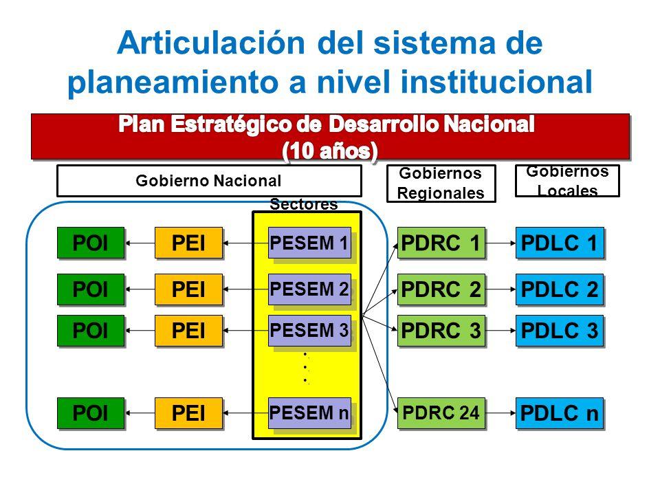 Articulación del sistema de planeamiento a nivel institucional PEI POI. PESEM 1 PESEM 2 PESEM 3 PESEM n PDRC 1 PDRC 2 PDRC 3 PDRC 24 PDLC 1 PDLC 2 PDL
