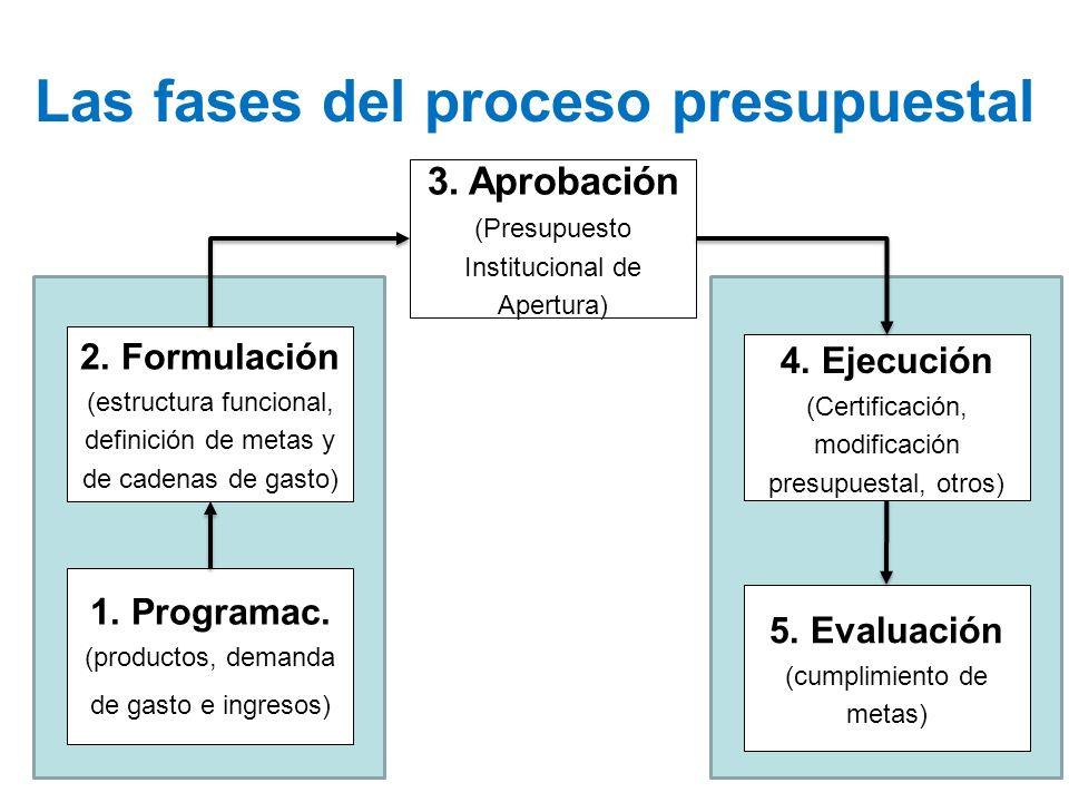 Las fases del proceso presupuestal 2. Formulación (estructura funcional, definición de metas y de cadenas de gasto) 3. Aprobación (Presupuesto Institu