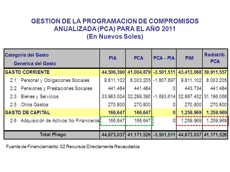 73 GESTION DE LA PROGRAMACION DE COMPROMISOS ANUALIZADA (PCA) PARA EL AÑO 2011 (En Nuevos Soles) Fuente de Financiamiento: 02 Recursos Directamente Re