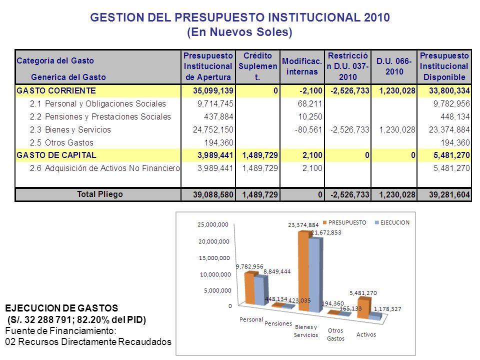 82 GESTION DEL PRESUPUESTO INSTITUCIONAL 2010 (En Nuevos Soles) EJECUCION DE GASTOS (S/. 32 288 791; 82.20% del PID) Fuente de Financiamiento: 02 Recu