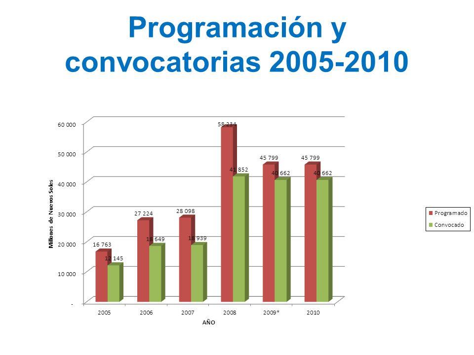 Programación y convocatorias 2005-2010