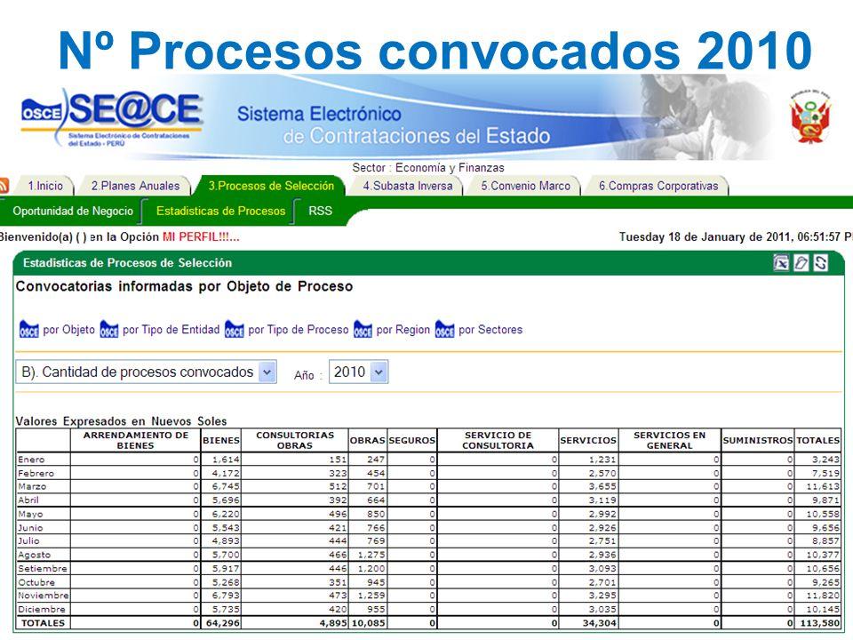Nº Procesos convocados 2010