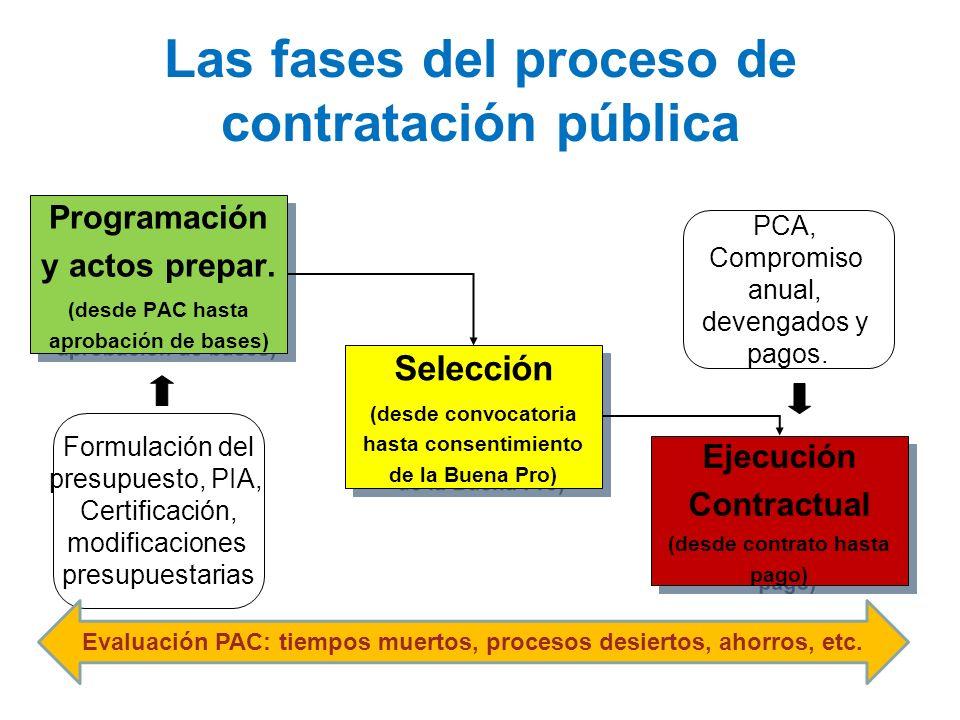 Las fases del proceso de contratación pública Programación y actos prepar. (desde PAC hasta aprobación de bases) Programación y actos prepar. (desde P