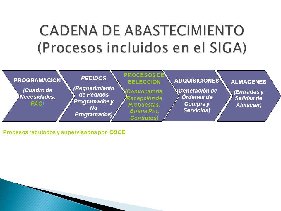 ADQUISICIONES (Generación de Órdenes de Compra y Servicios) PROGRAMACION (Cuadro de Necesidades, PAC) PEDIDOS (Requerimiento de Pedidos Programados y
