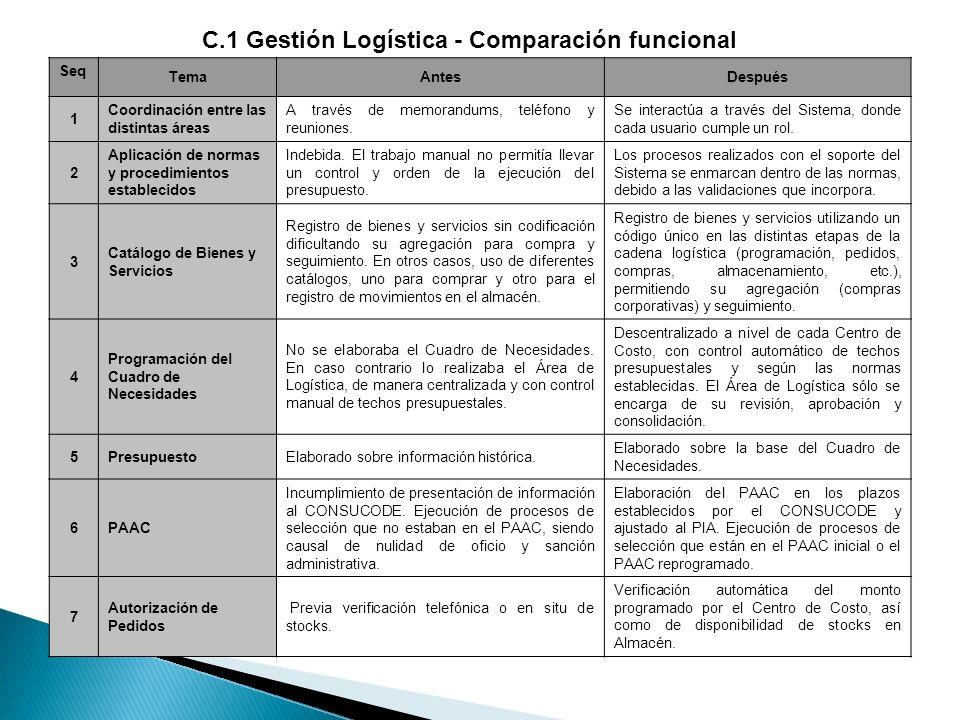 C.1 Gestión Logística - Comparación funcional Seq TemaAntesDespués 1 Coordinación entre las distintas áreas A través de memorandums, teléfono y reunio