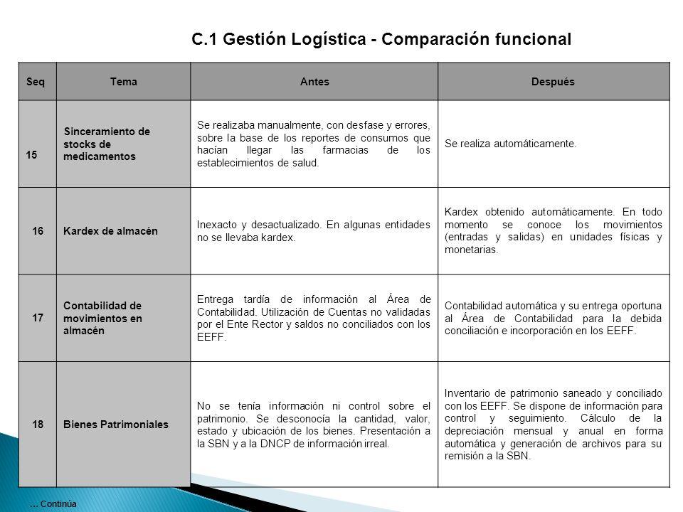 SeqTemaAntesDespués 15 Sinceramiento de stocks de medicamentos Se realizaba manualmente, con desfase y errores, sobre la base de los reportes de consu