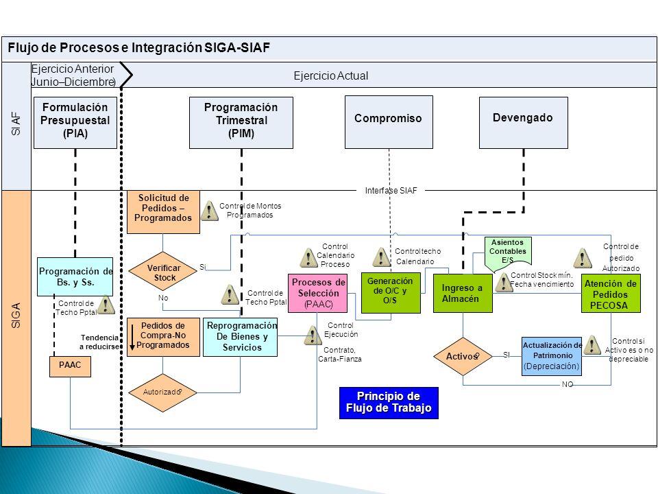 Ejercicio Actual Flujo de Procesos e Integración SIGA-SIAF Ejercicio Anterior (Junio– Diciembre) S I G A S I A F Formulación Presupuestal (PIA) Progra