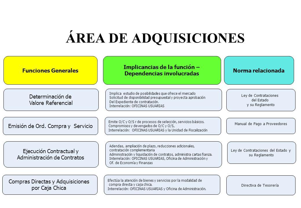 ÁREA DE ADQUISICIONES Determinación de Valore Referencial Emisión de Ord. Compra y Servicio Ejecución Contractual y Administración de Contratos Compra