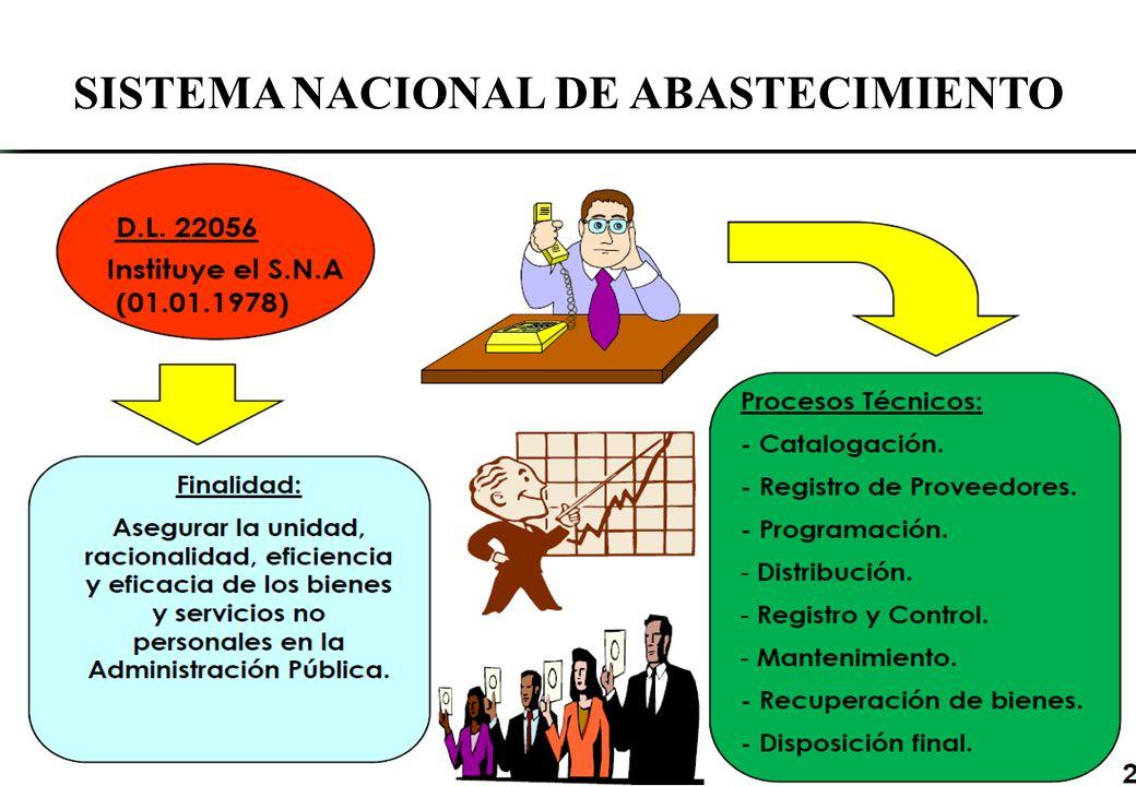 ORGANIZACIÓN DEL ÓRGANO DE ABASTECIMIENTO JEFATURA Área de Programación Área de Control Patrimonial Área de Proc.