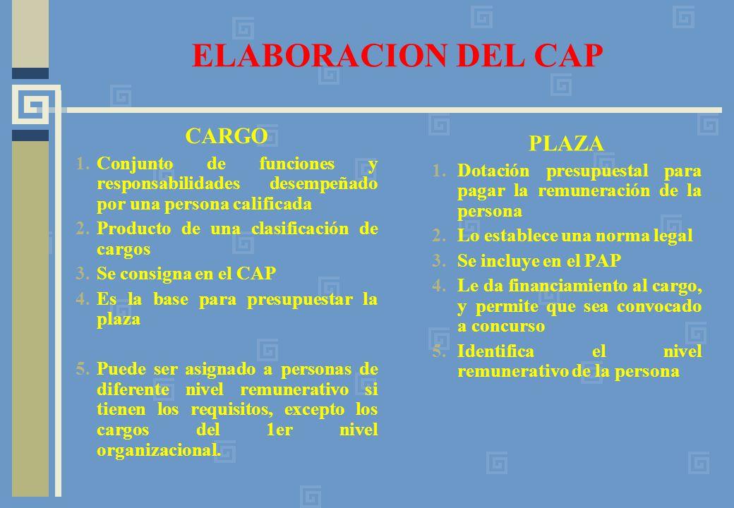 ELABORACION DEL CAP CARGO 1.Conjunto de funciones y responsabilidades desempeñado por una persona calificada 2.Producto de una clasificación de cargos 3.Se consigna en el CAP 4.Es la base para presupuestar la plaza 5.Puede ser asignado a personas de diferente nivel remunerativo si tienen los requisitos, excepto los cargos del 1er nivel organizacional.