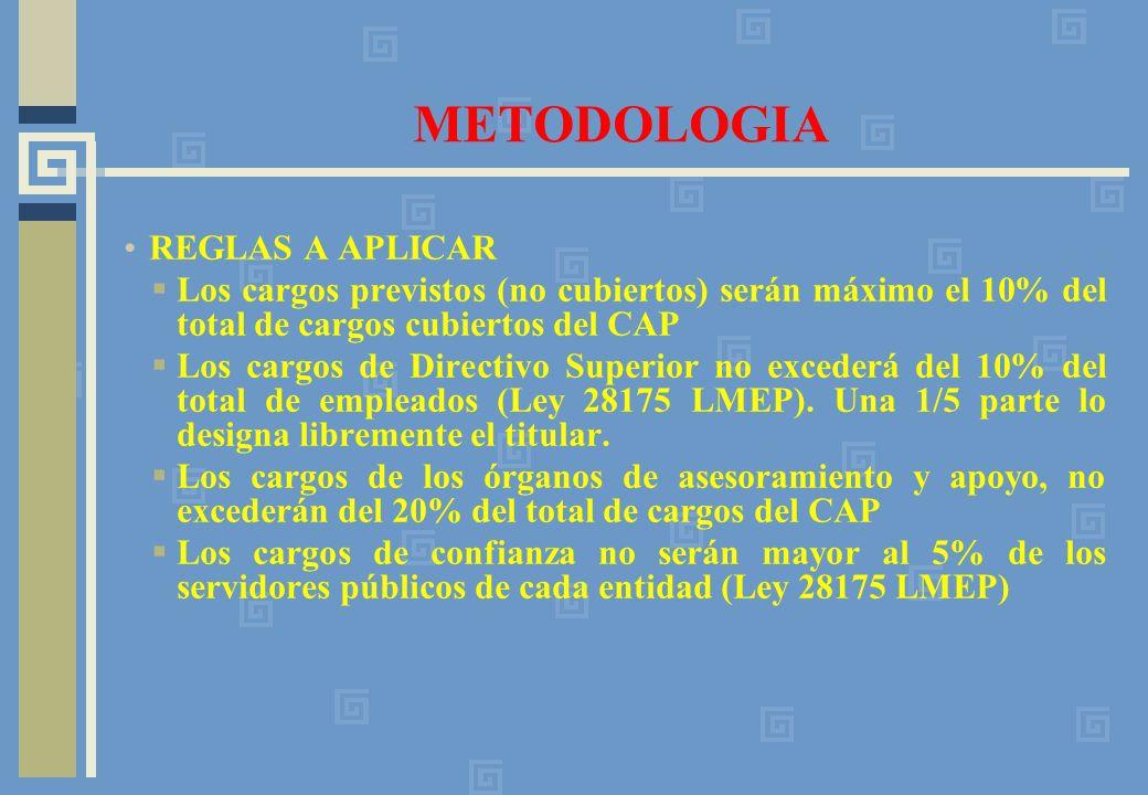 METODOLOGIA REGLAS A APLICAR Los cargos previstos (no cubiertos) serán máximo el 10% del total de cargos cubiertos del CAP Los cargos de Directivo Sup
