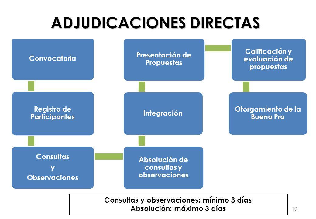 Consultas y observaciones: mínimo 3 días Absolución: máximo 3 días Convocatoria Registro de Participantes Consultas y Observaciones Absolución de cons