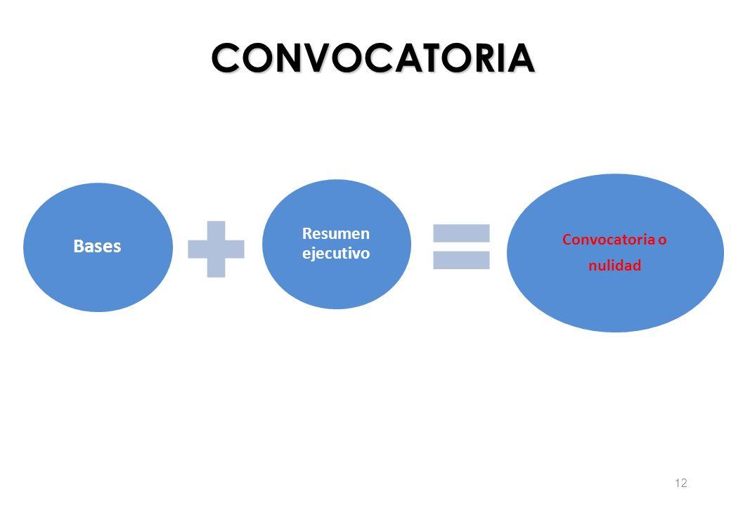 Bases Resumen ejecutivo Convocatoria o nulidad CONVOCATORIA CONVOCATORIA 12