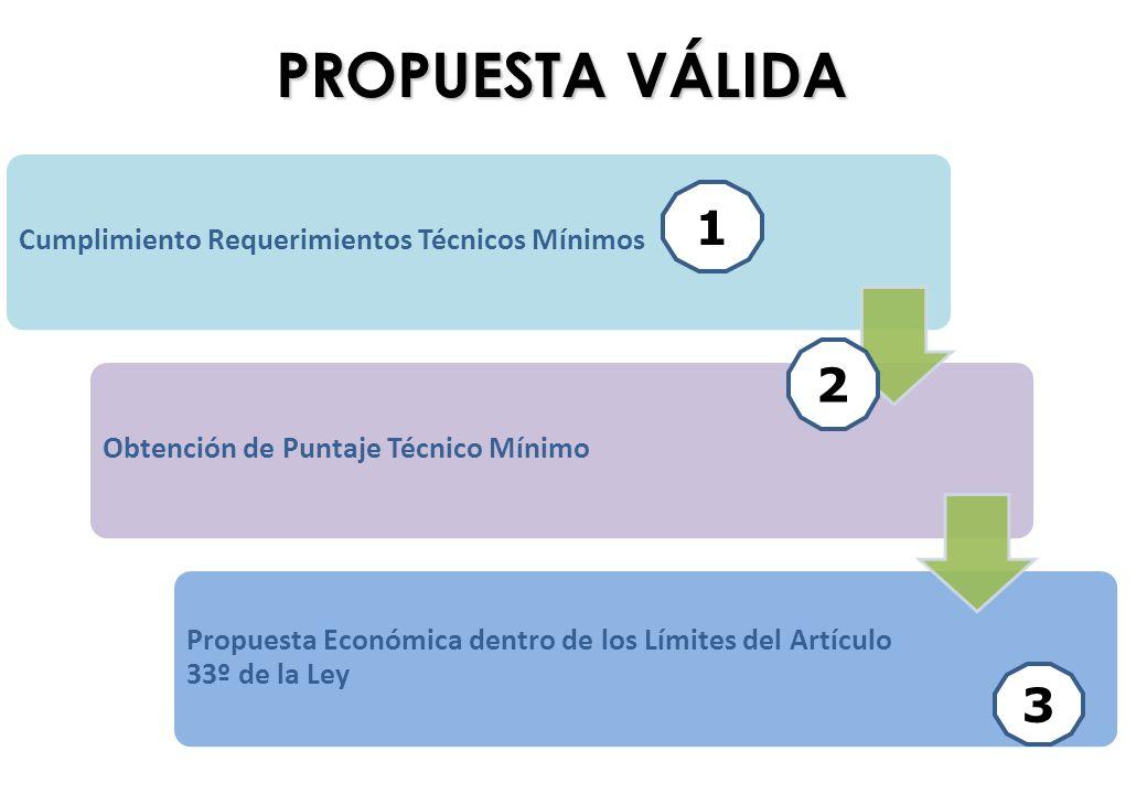 PROPUESTA VÁLIDA Cumplimiento Requerimientos Técnicos MínimosObtención de Puntaje Técnico Mínimo Propuesta Económica dentro de los Límites del Artícul