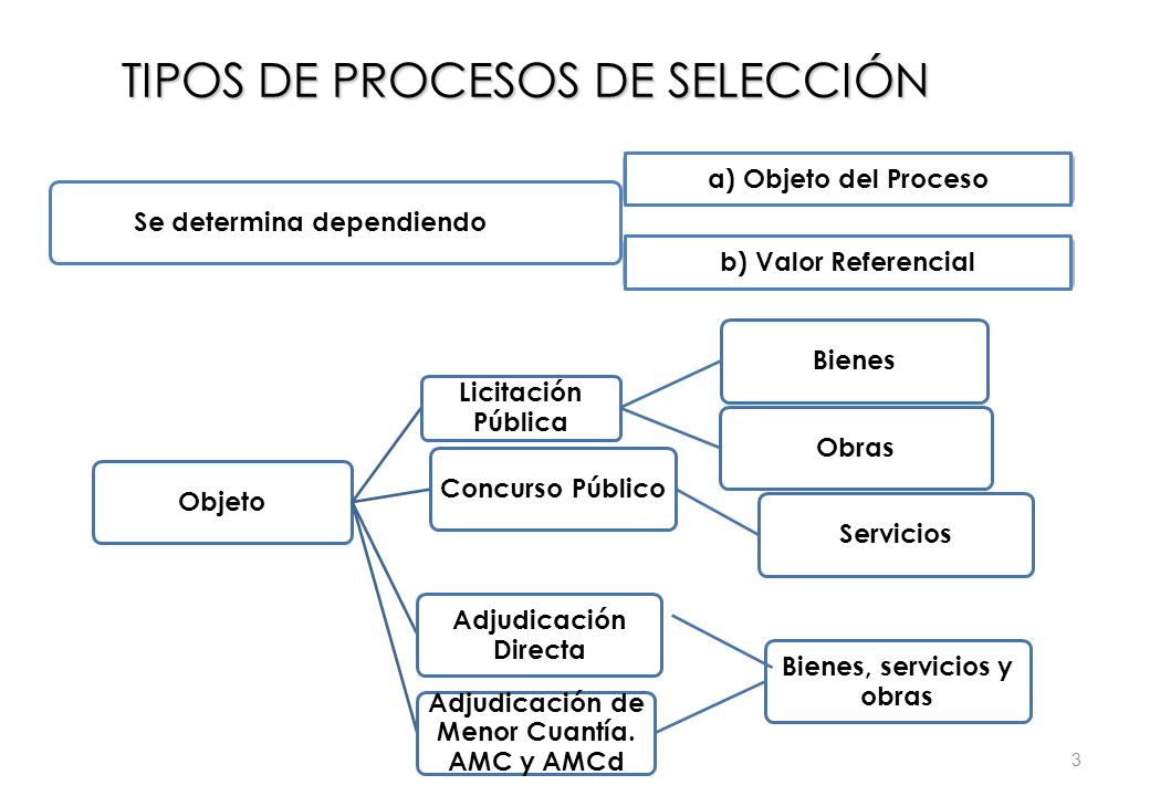 TIPOS DE PROCESOS DE SELECCIÓN a) Objeto del Procesob) Valor Referencial Objeto Licitación Pública BienesObrasConcurso PúblicoServicios Adjudicación D