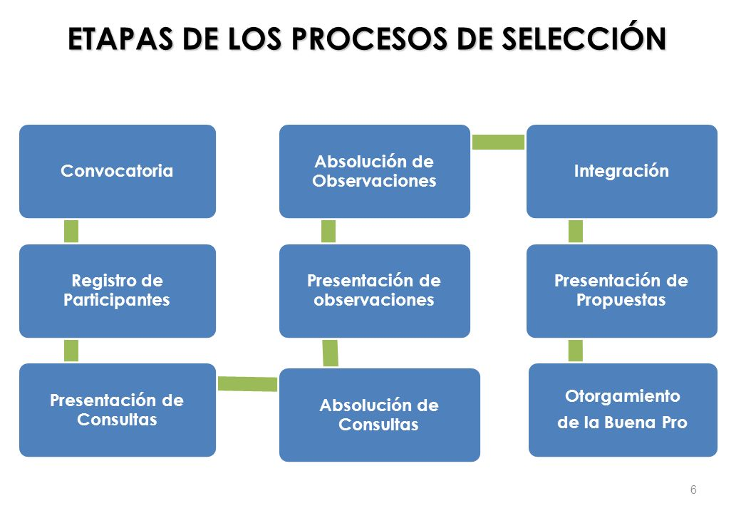 ETAPAS DE LOS PROCESOS DE SELECCIÓN Convocatoria Registro de Participantes Presentación de Consultas Absolución de Consultas Presentación de observaci
