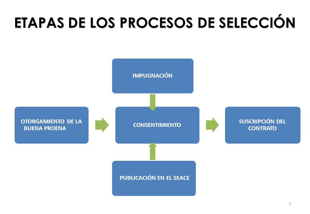 Convocatoria Registro de Participantes Presentación de Propuestas Calificación y evaluación de propuestas Otorgamiento de la Buena Pro ADJUDICACIÓN DE MENOR CUANTÍA BIENES Y SERVICIOS 8