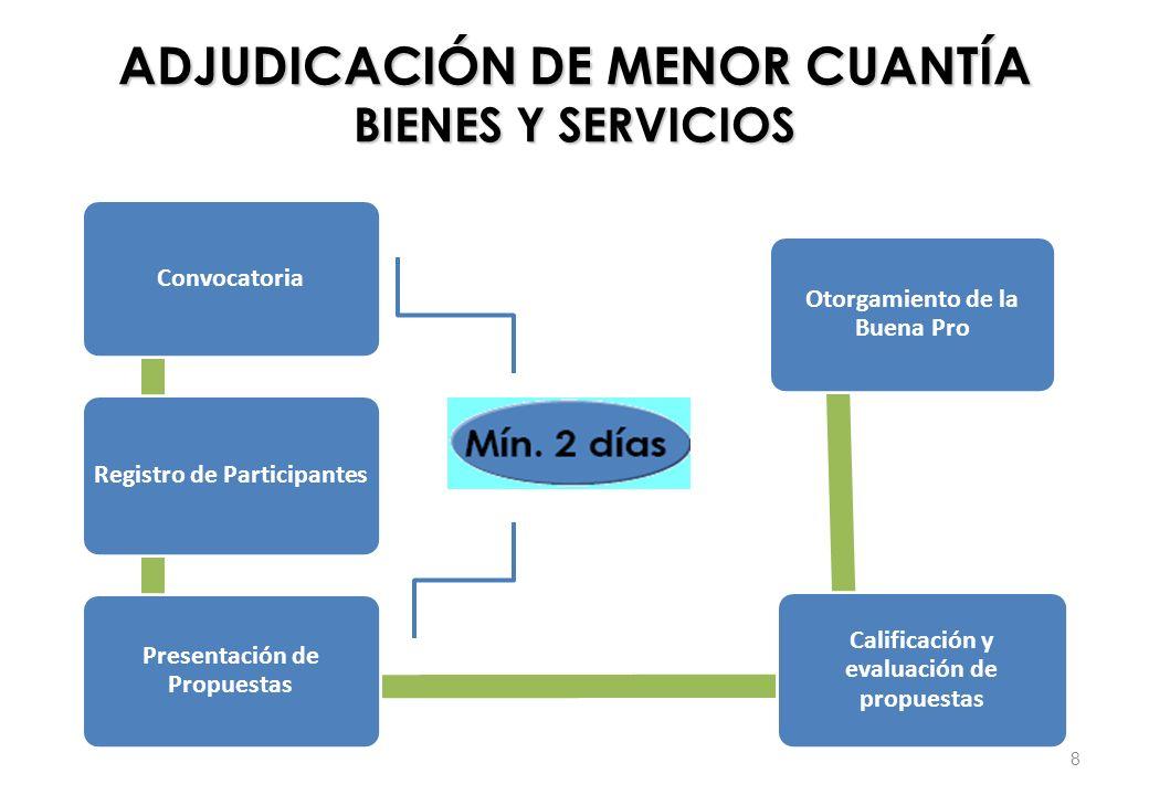 Convocatoria Registro de Participantes Presentación de Propuestas Calificación y evaluación de propuestas Otorgamiento de la Buena Pro ADJUDICACIÓN DE
