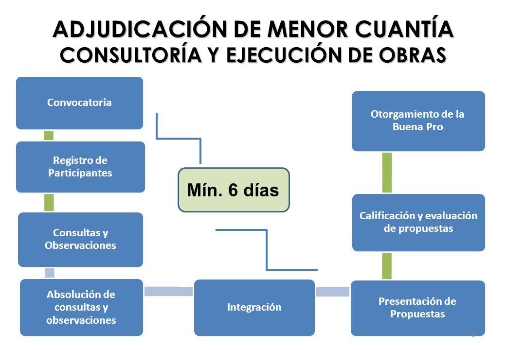 ADJUDICACIÓN DE MENOR CUANTÍA CONSULTORÍA Y EJECUCIÓN DE OBRAS Convocatoria Registro de Participantes Consultas y Observaciones Absolución de consulta