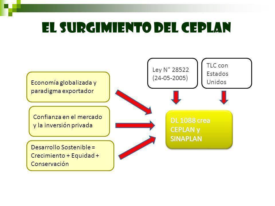 EL SURGIMIENTO DEL CEPLAN DL 1088 crea CEPLAN y SINAPLAN Economía globalizada y paradigma exportador Confianza en el mercado y la inversión privada Desarrollo Sostenible = Crecimiento + Equidad + Conservación TLC con Estados Unidos Ley N° 28522 (24-05-2005)
