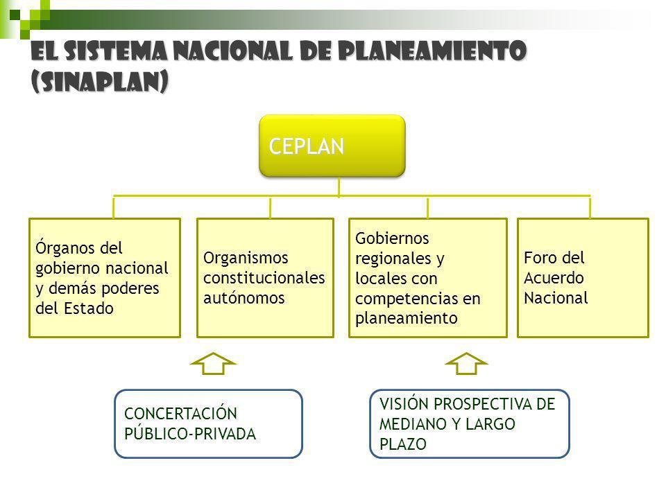 CEPLANCEPLAN Órganos del gobierno nacional y demás poderes del Estado Organismos constitucionales autónomos Gobiernos regionales y locales con compete