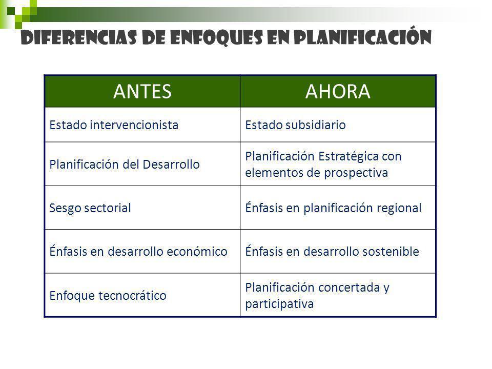 Diferencias de enfoques en Planificación ANTESAHORA Estado intervencionistaEstado subsidiario Planificación del Desarrollo Planificación Estratégica con elementos de prospectiva Sesgo sectorialÉnfasis en planificación regional Énfasis en desarrollo económicoÉnfasis en desarrollo sostenible Enfoque tecnocrático Planificación concertada y participativa