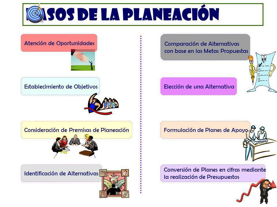 Pasos de la planeación Atención de Oportunidades Establecimiento de Objetivos Consideración de Premisas de Planeación Identificación de Alternativas C