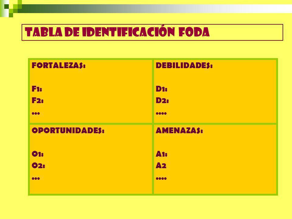 AMENAZAS: A1: A2.... OPORTUNIDADES: O1: O2:... DEBILIDADES: D1: D2:.... FORTALEZAS: F1: F2:... Tabla de identificación foda