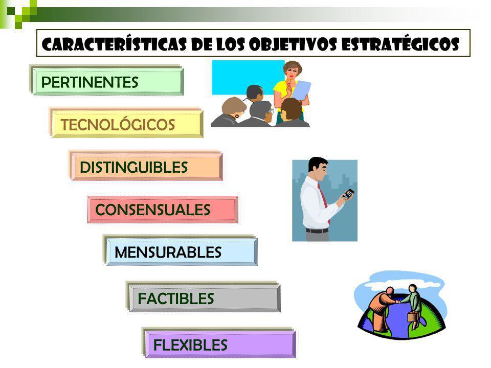 características de los Objetivos estratégicos PERTINENTES TECNOLÓGICOS DISTINGUIBLES CONSENSUALES MENSURABLES FACTIBLES FLEXIBLES