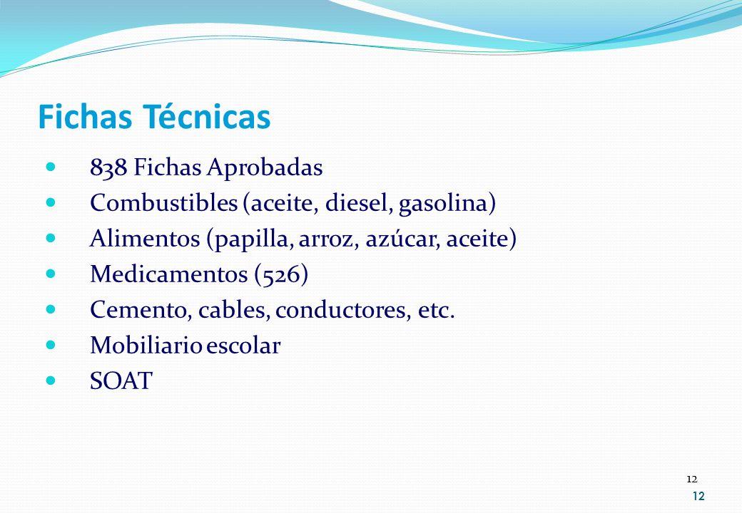 12 Fichas Técnicas 838 Fichas Aprobadas Combustibles (aceite, diesel, gasolina) Alimentos (papilla, arroz, azúcar, aceite) Medicamentos (526) Cemento,