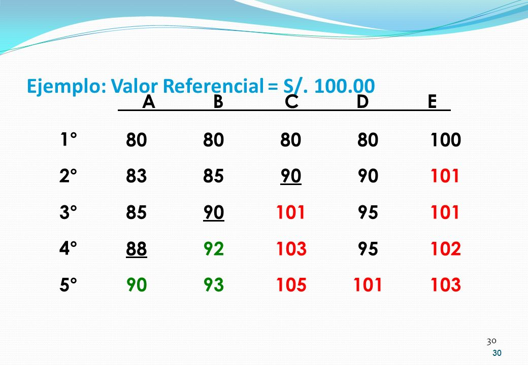 30 Ejemplo: Valor Referencial = S/. 100.00 ABCDEABCDE 1° 2° 3° 4° 5° 80 83 85 88 90 80 85 90 92 93 80 90 95 101 100 101 102 103 80 90 101 103 105