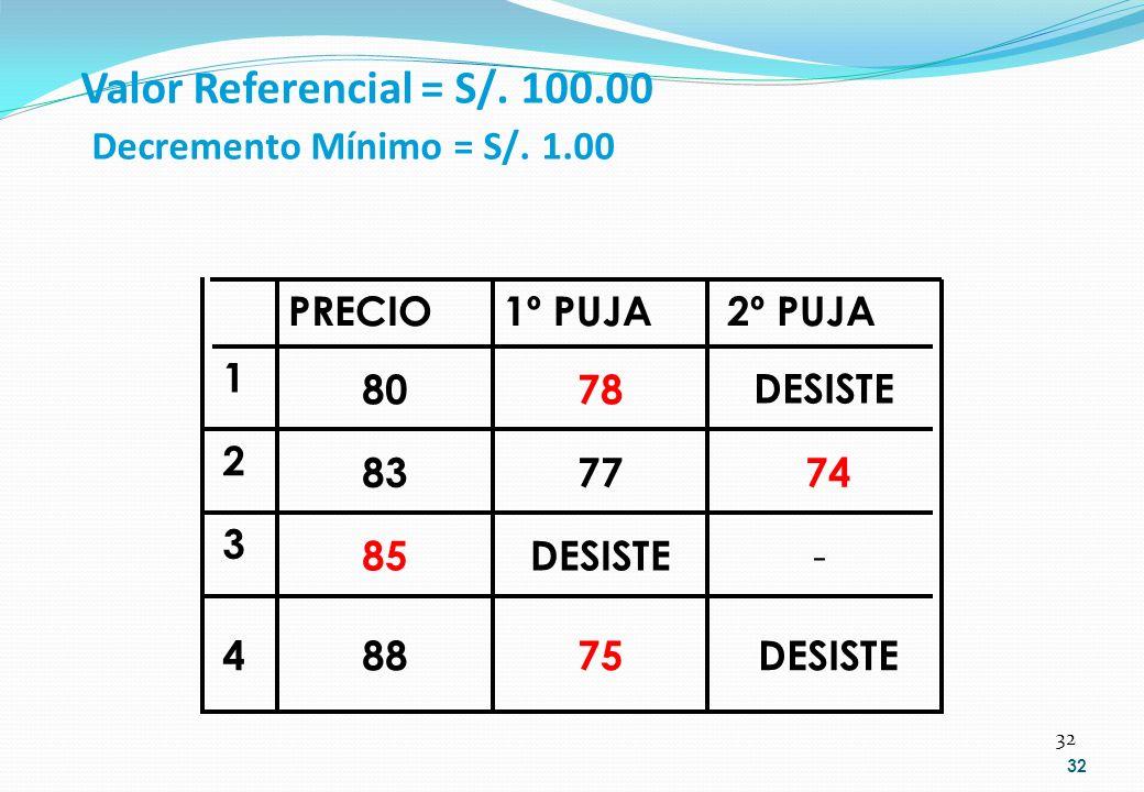 32 Valor Referencial = S/. 100.00 Decremento Mínimo = S/. 1.00 32 DESISTE75884 - DESISTE85 3 747783 2 DESISTE7880 1 2º PUJA1º PUJAPRECIO
