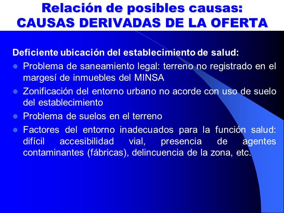 Relación de posibles causas: CAUSAS DERIVADAS DE LA OFERTA Deficiente ubicación del establecimiento de salud: Problema de saneamiento legal: terreno n