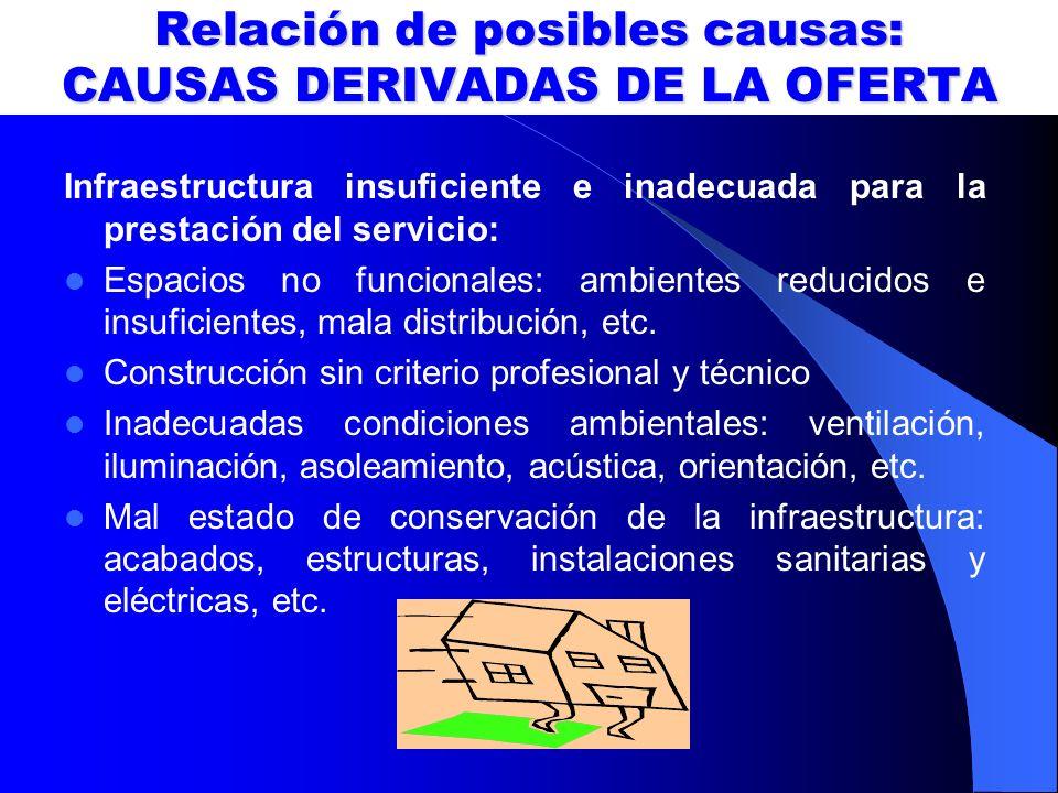 Relación de posibles causas: CAUSAS DERIVADAS DE LA OFERTA Infraestructura insuficiente e inadecuada para la prestación del servicio: Espacios no func