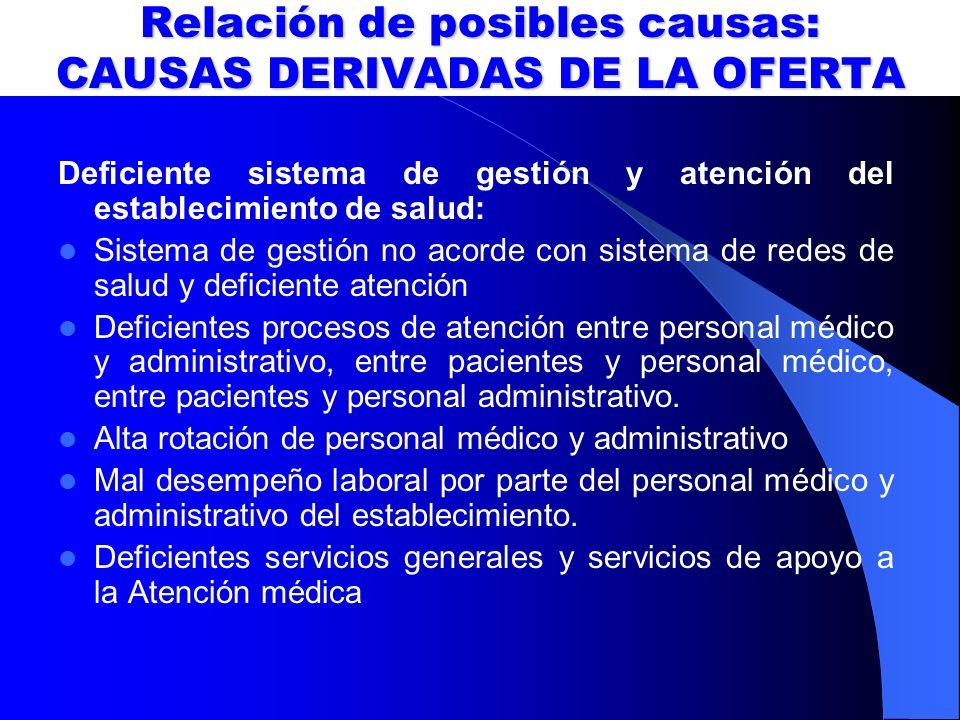 Relación de posibles causas: CAUSAS DERIVADAS DE LA OFERTA Deficiente sistema de gestión y atención del establecimiento de salud: Sistema de gestión n