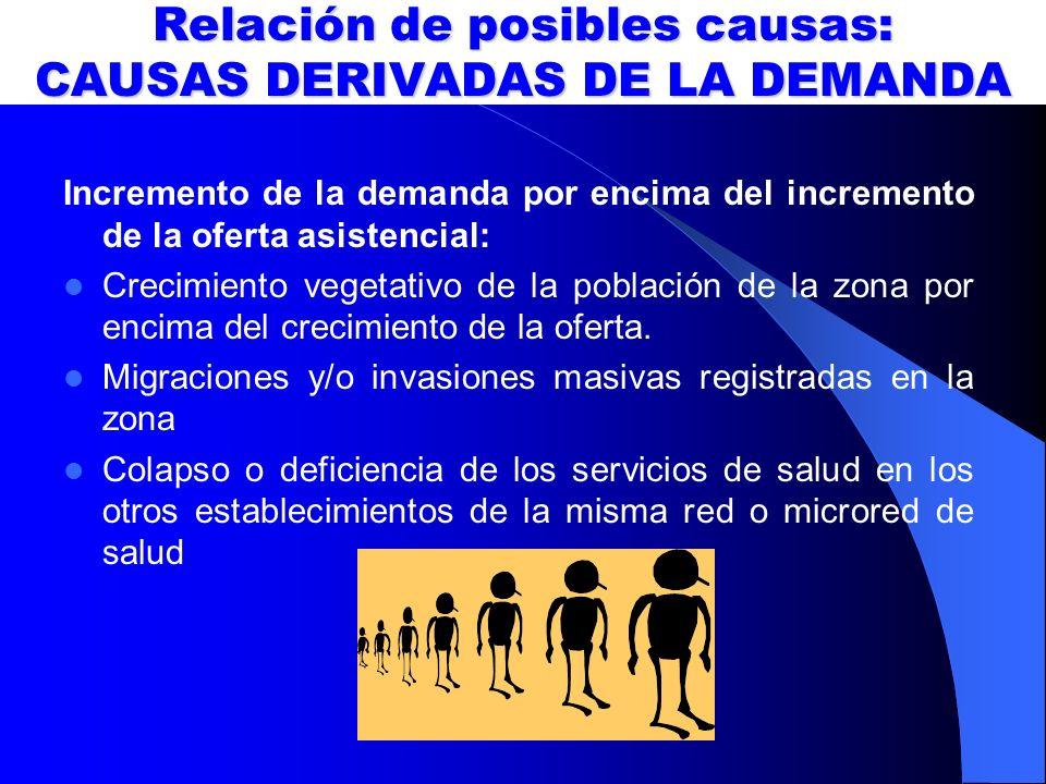 Relación de posibles causas: CAUSAS DERIVADAS DE LA DEMANDA Incremento de la demanda por encima del incremento de la oferta asistencial: Crecimiento v