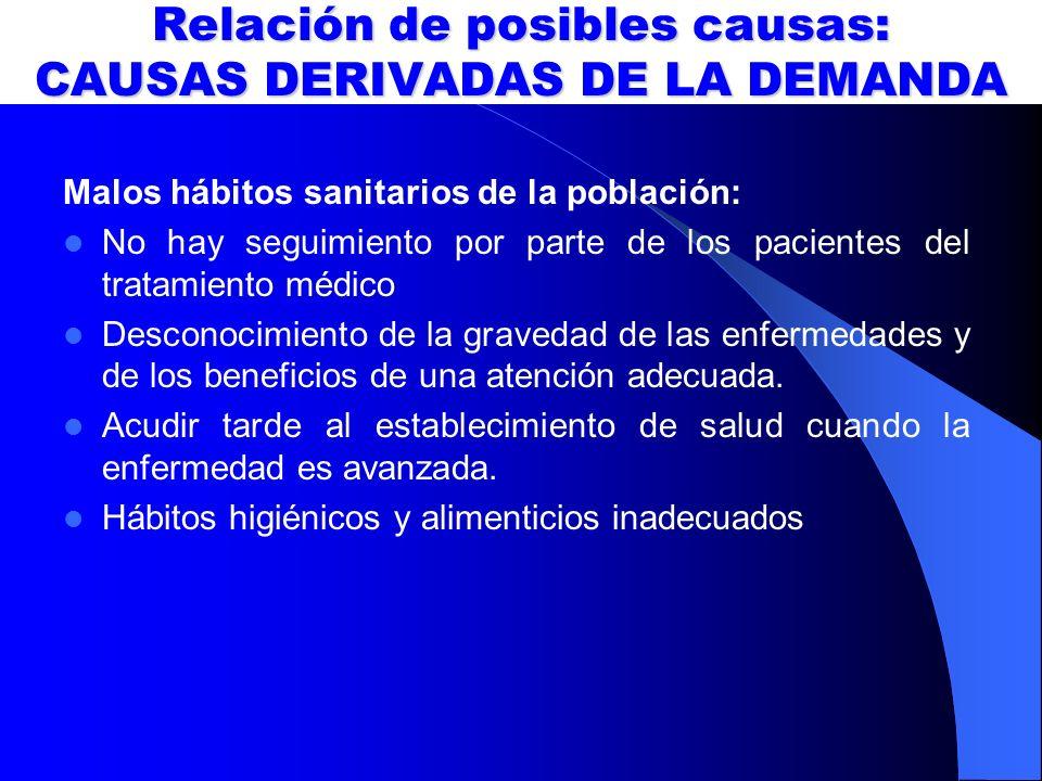 Relación de posibles causas: CAUSAS DERIVADAS DE LA DEMANDA Malos hábitos sanitarios de la población: No hay seguimiento por parte de los pacientes de