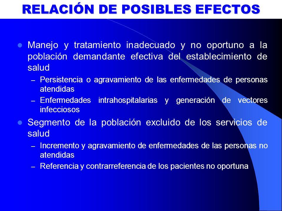 RELACIÓN DE POSIBLES EFECTOS Manejo y tratamiento inadecuado y no oportuno a la población demandante efectiva del establecimiento de salud – Persisten