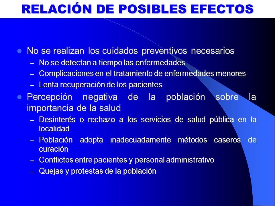 RELACIÓN DE POSIBLES EFECTOS No se realizan los cuidados preventivos necesarios – No se detectan a tiempo las enfermedades – Complicaciones en el trat