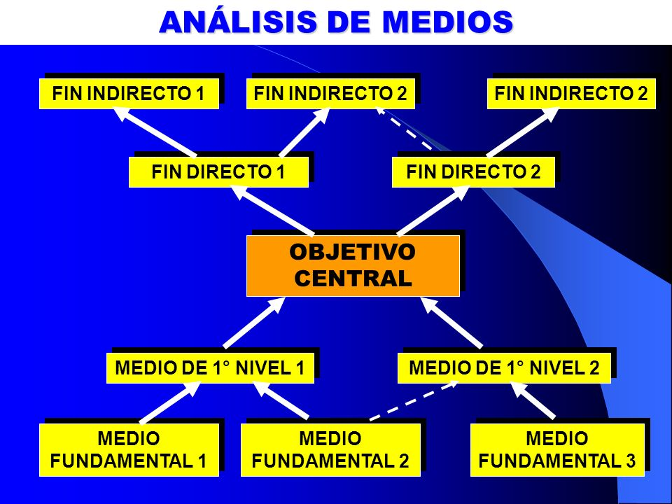 ANÁLISIS DE MEDIOS OBJETIVO CENTRAL MEDIO DE 1° NIVEL 1 MEDIO DE 1° NIVEL 2 MEDIO FUNDAMENTAL 1 MEDIO FUNDAMENTAL 2 MEDIO FUNDAMENTAL 3 FIN DIRECTO 1