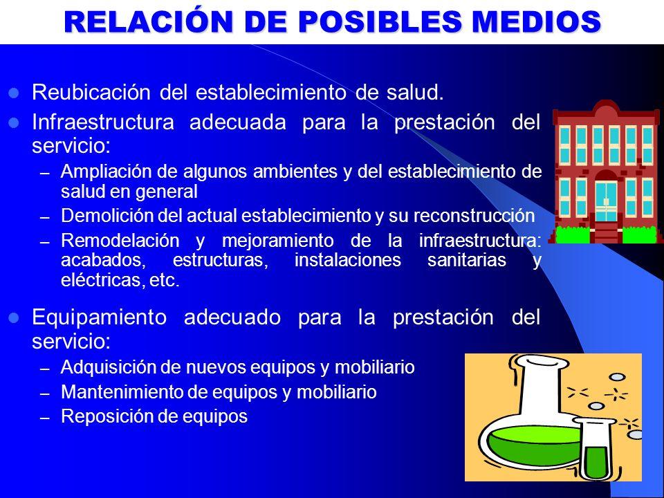 RELACIÓN DE POSIBLES MEDIOS Reubicación del establecimiento de salud. Infraestructura adecuada para la prestación del servicio: – Ampliación de alguno