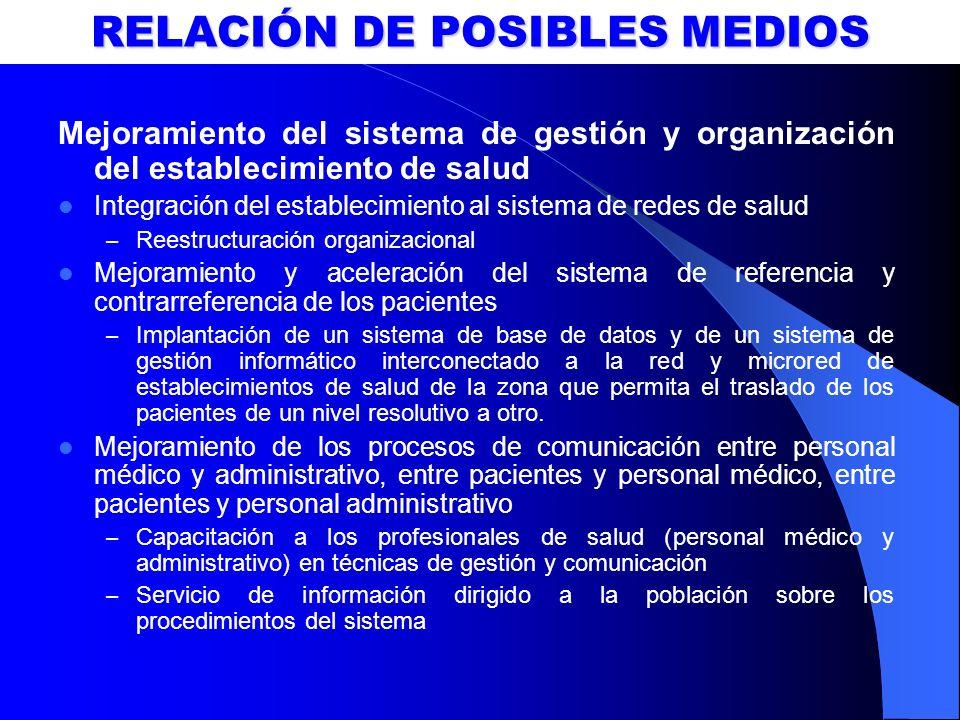 RELACIÓN DE POSIBLES MEDIOS Mejoramiento del sistema de gestión y organización del establecimiento de salud Integración del establecimiento al sistema