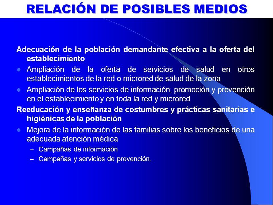 RELACIÓN DE POSIBLES MEDIOS Adecuación de la población demandante efectiva a la oferta del establecimiento Ampliación de la oferta de servicios de sal