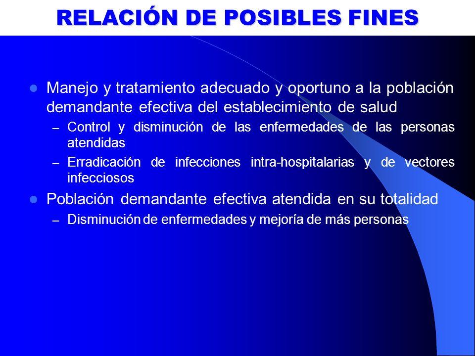 RELACIÓN DE POSIBLES FINES Manejo y tratamiento adecuado y oportuno a la población demandante efectiva del establecimiento de salud – Control y dismin