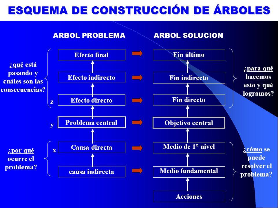 ESQUEMA DE CONSTRUCCIÓN DE ÁRBOLES Causa directa Efecto directo ¿qué está pasando y cuáles son las consecuencias? ¿por qué ocurre el problema? Efecto