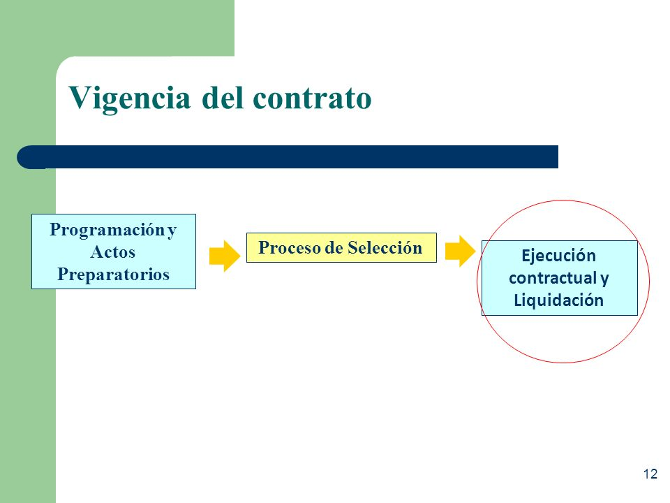 11 Ejecución de garantías por adelantos en bienes y servicios No renovación oportuna. Saldo pendiente de amortizar