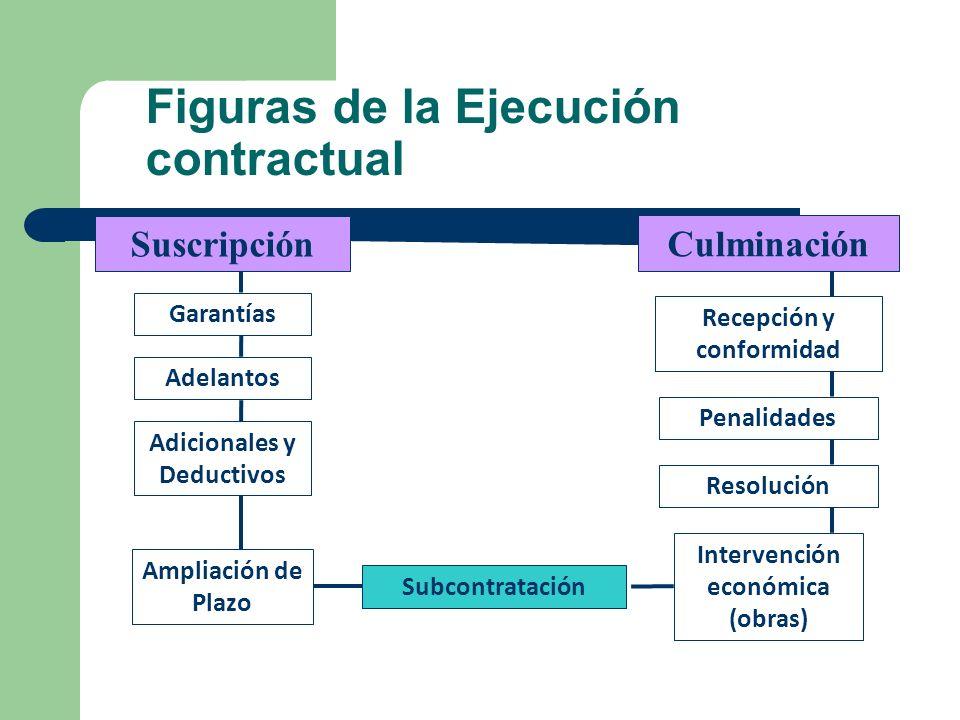 3 Definición de contrato administrativo Acuerdo de dos o más partes, en la que una es una entidad estatal, destinada a regular, modificar o extinguir